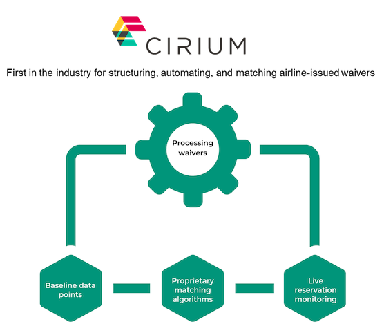 Cirium waivers processing